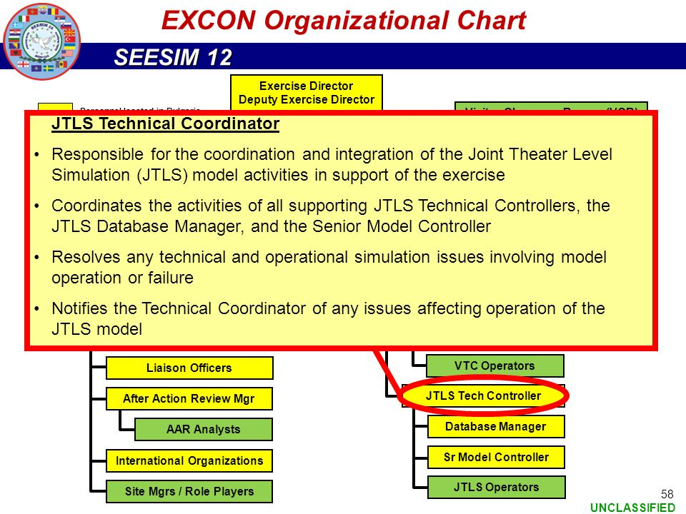 SEESIM 12 UNCLASSIFIED 58 EXCON Organizational Chart Exercise Director Deputy Exercise Director EXCON Director EXCON Admin Visitor Observers Bureau (V