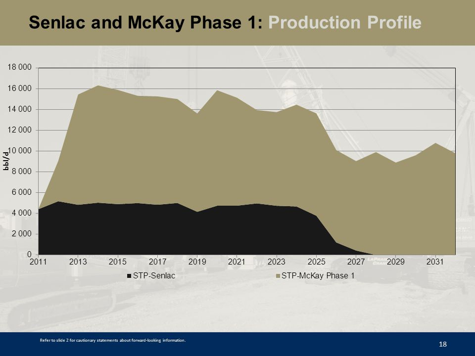 Senlac and McKay Phase 1: Production Profile 18 Refer to slide 2 for cautionary statements about forward-looking information.