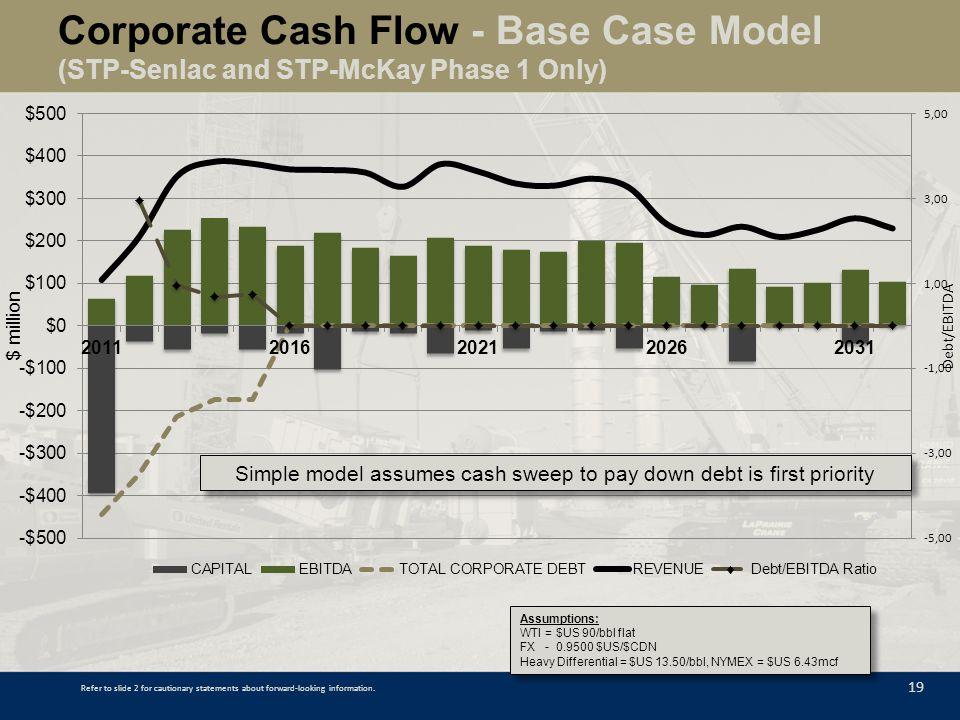 Corporate Cash Flow - Base Case Model (STP-Senlac and STP-McKay Phase 1 Only) 19 Assumptions: WTI = $US 90/bbl flat FX - 0.9500 $US/$CDN Heavy Differe