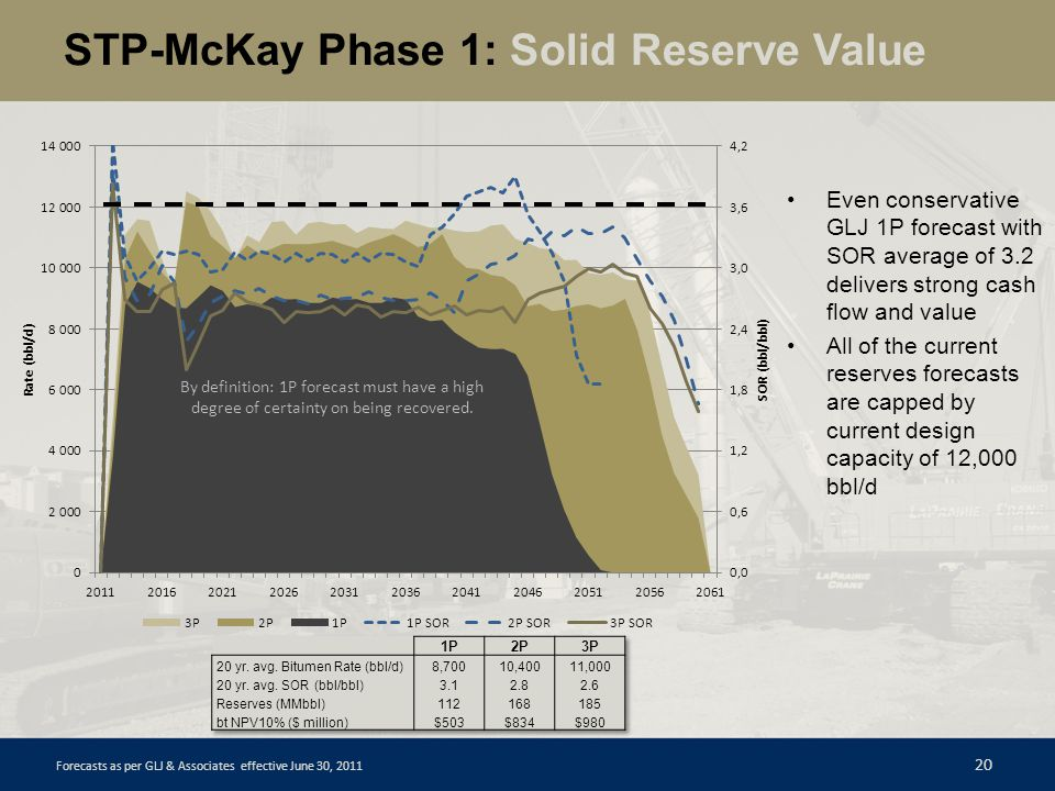 STP-McKay Phase 1: Solid Reserve Value 20 Even conservative GLJ 1P forecast with SOR average of 3.2 delivers strong cash flow and value All of the cur
