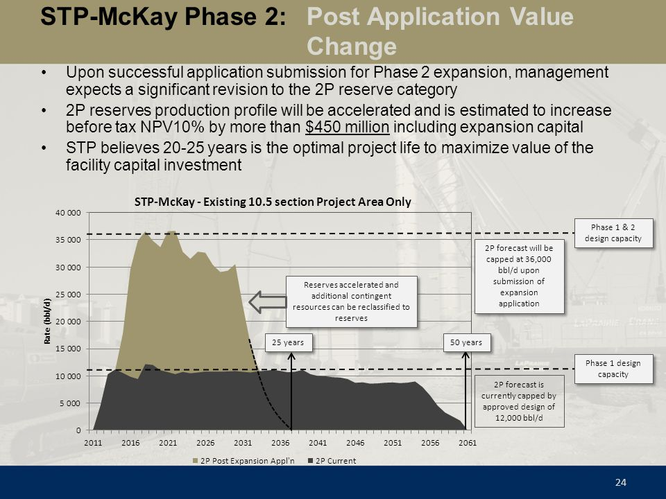 STP-McKay Phase 2: Post Application Value Change 24 Upon successful application submission for Phase 2 expansion, management expects a significant rev