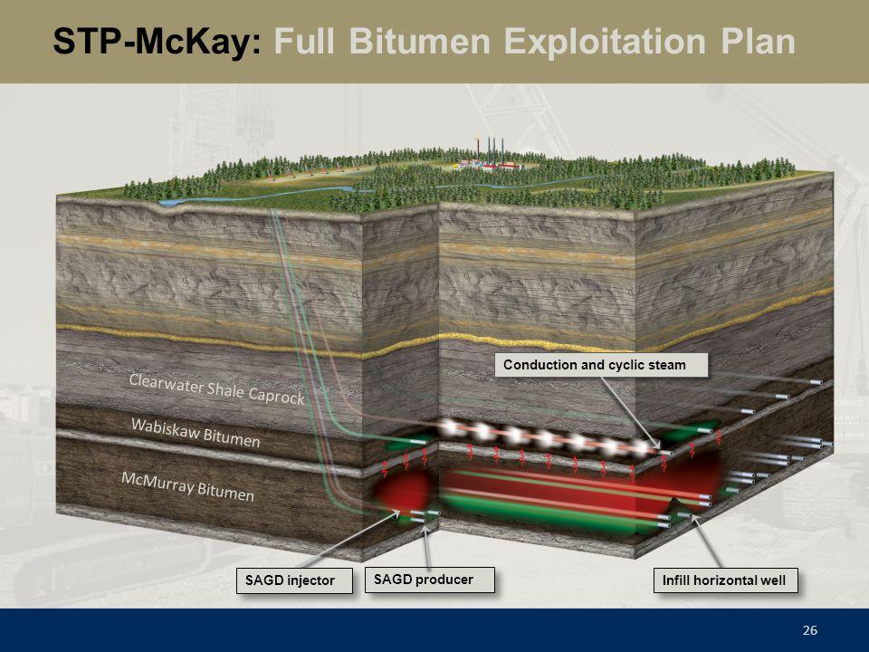 McMurray Bitumen Wabiskaw Bitumen Clearwater Shale Caprock STP-McKay: Full Bitumen Exploitation Plan 26 Conduction and cyclic steam SAGD injector Infi