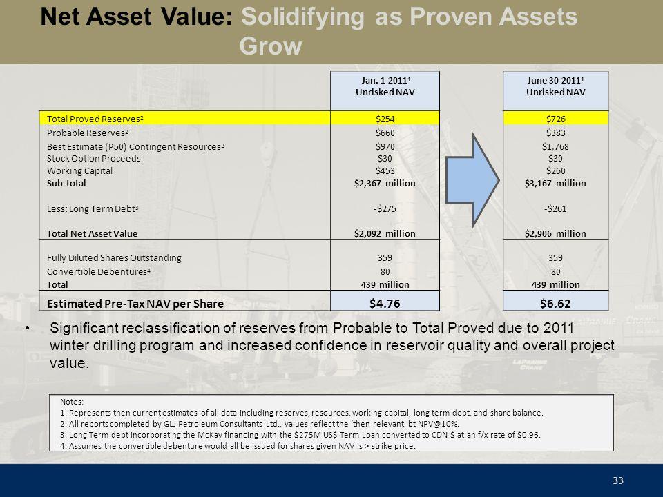 Jan. 1 2011 1 June 30 2011 1 Unrisked NAV Total Proved Reserves 2 $254 $726 Probable Reserves 2 $660 $383 Best Estimate (P50) Contingent Resources 2 $