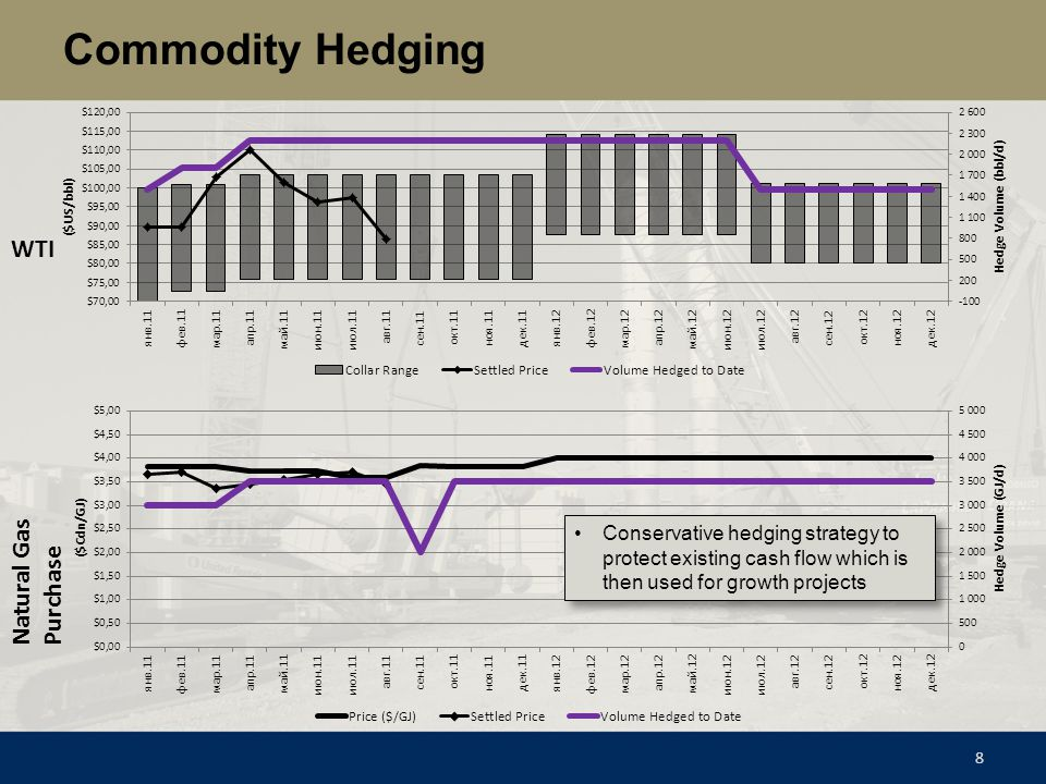Commodity Hedging 8 WTI Natural Gas Purchase Conservative hedging strategy to protect existing cash flow which is then used for growth projects