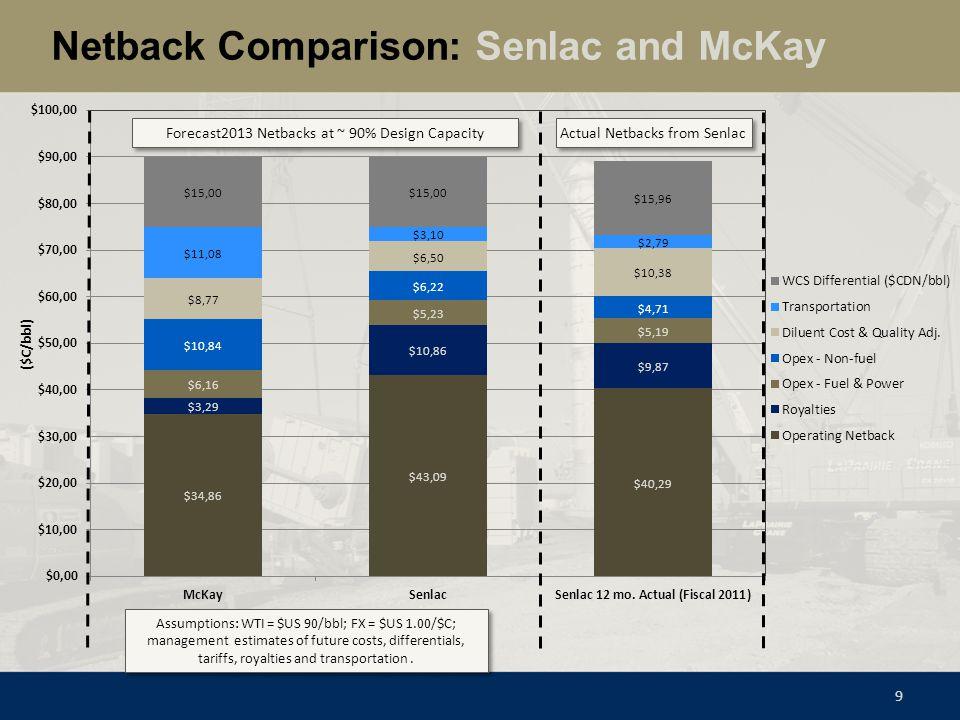 Netback Comparison: Senlac and McKay 9 Actual Netbacks from Senlac Assumptions: WTI = $US 90/bbl; FX = $US 1.00/$C; management estimates of future cos