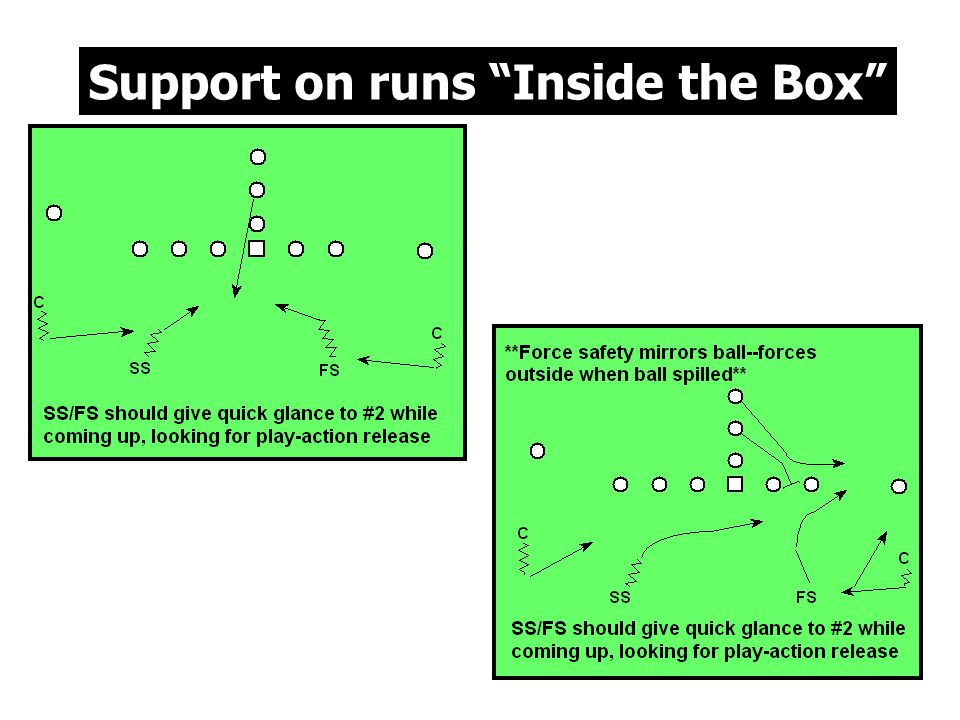 Support on runs Inside the Box