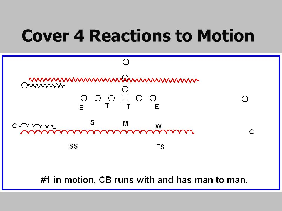 Cover 4 Reactions to Motion
