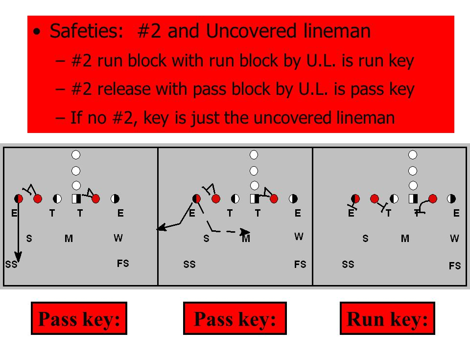 Assignment Key QB for 3-step drop Low shoulder your side, plant and drive forward when hands separate, bringing eyes to #1 High shoulder your side, crossover, play Fade, and become the intended receiver QB takes deeper than 3-step drop, bring eyes to #1 and play his pattern CB's: 3-Step slideback regardless of run/pass key QB hands off: pick up backfield flow and bring eyes to #1 and play him for play-action.