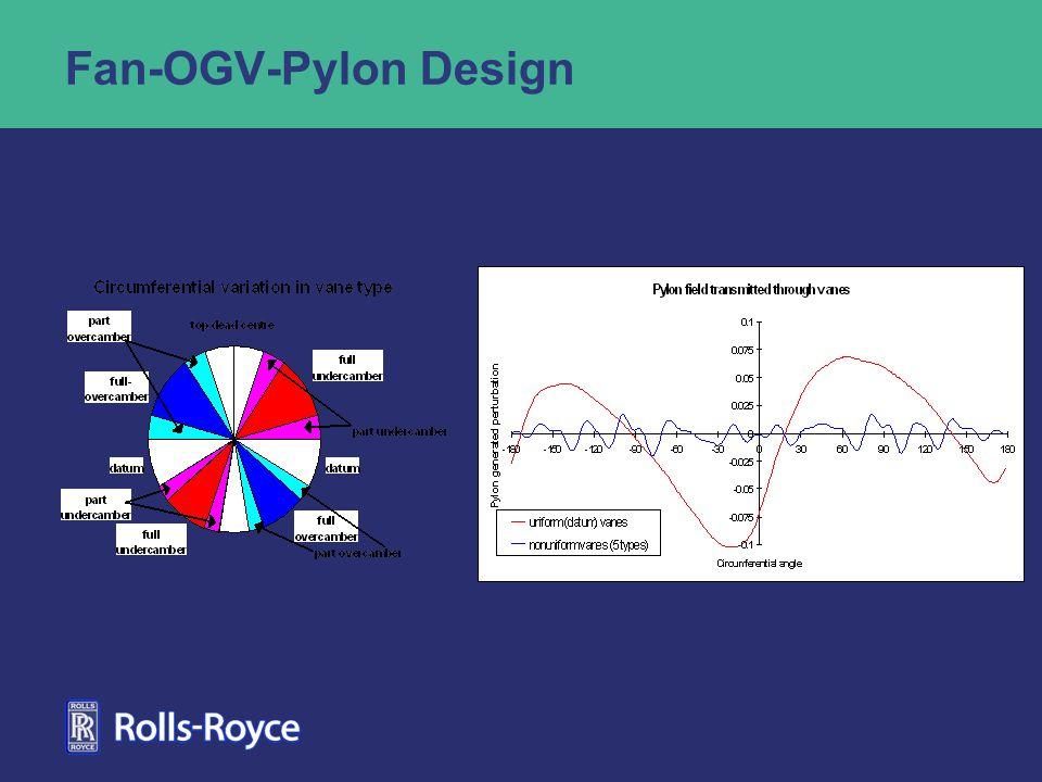 Fan-OGV-Pylon Design