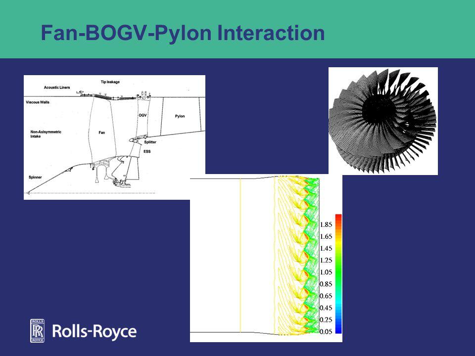 Fan-BOGV-Pylon Interaction