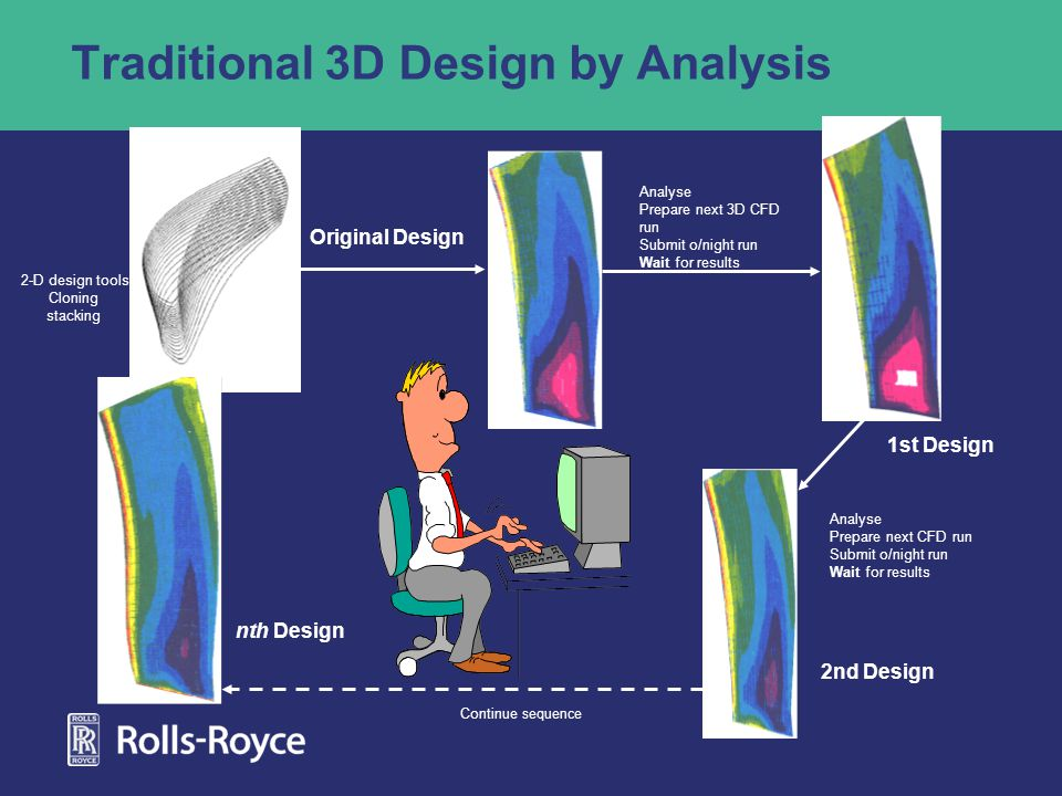 Traditional 3D Design by Analysis 1st Design 2nd Design nth Design Original Design Analyse Prepare next 3D CFD run Submit o/night run Wait for results Continue sequence Analyse Prepare next CFD run Submit o/night run Wait for results 2-D design tools Cloning stacking
