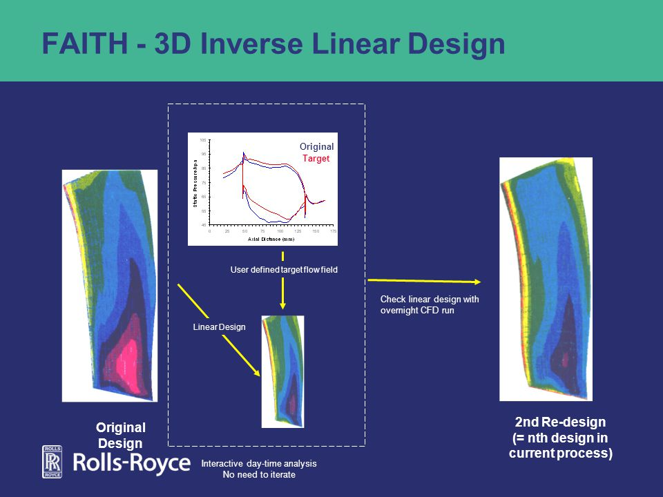 FAITH - 3D Inverse Linear Design 2nd Re-design (= nth design in current process) Original Design Check linear design with overnight CFD run Original Linear Design User defined target flow field Interactive day-time analysis No need to iterate Target