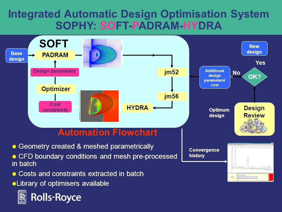 Integrated Automatic Design Optimisation System SOPHY: SOFT-PADRAM-HYDRA Base design SOFT HYDRA PADRAM Cost constraints jm56 jm52 Design Review OK.