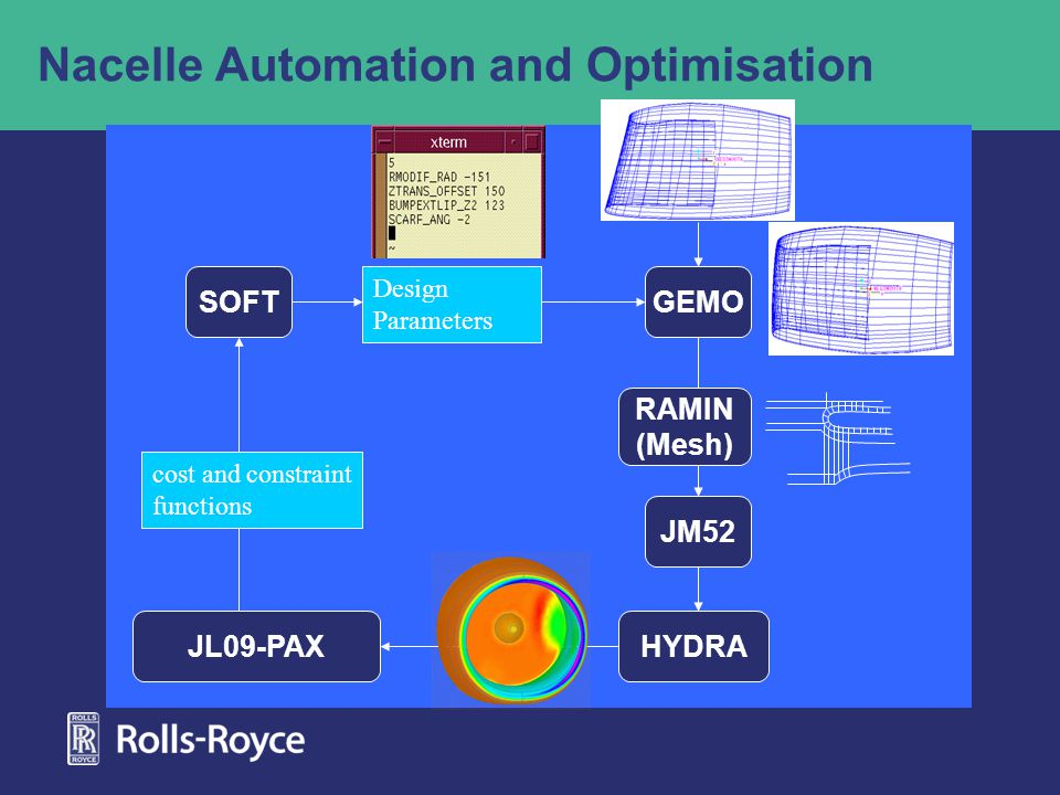Nacelle Automation and Optimisation SOFTGEMO HYDRAJL09-PAX JM52 Design Parameters cost and constraint functions mesh (RAMIN) RAMIN (Mesh)