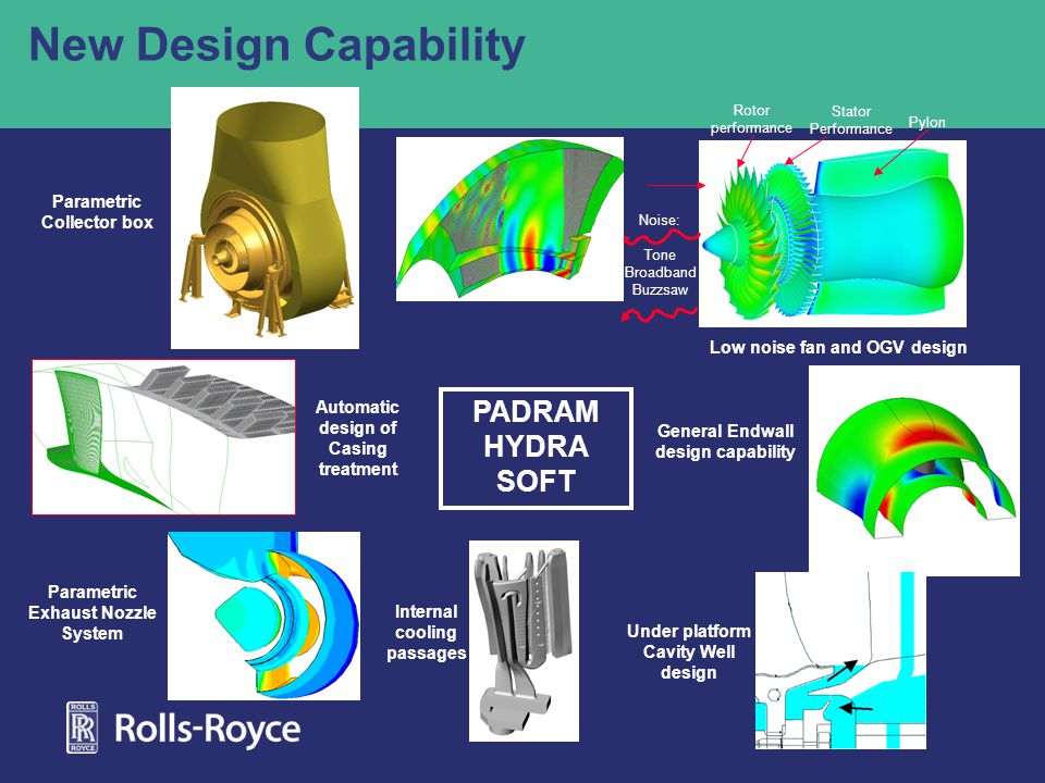 New Design Capability PADRAM HYDRA SOFT Low noise fan and OGV design Automatic design of Casing treatment Parametric Exhaust Nozzle System General Endwall design capability Parametric Collector box Internal cooling passages Rotor performance Stator Performance Pylon Inlet distortion Noise: Tone Broadband Buzzsaw Under platform Cavity Well design