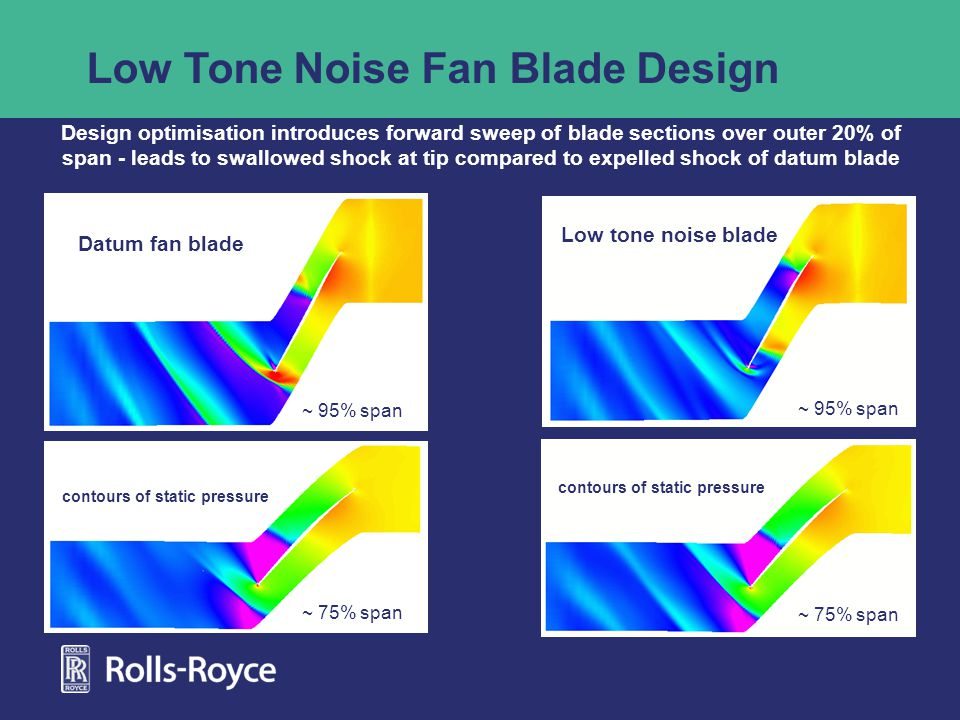 ~ 75% span ~ 95% span Low Tone Noise Fan Blade Design Datum fan blade Low tone noise blade Design optimisation introduces forward sweep of blade sections over outer 20% of span - leads to swallowed shock at tip compared to expelled shock of datum blade contours of static pressure