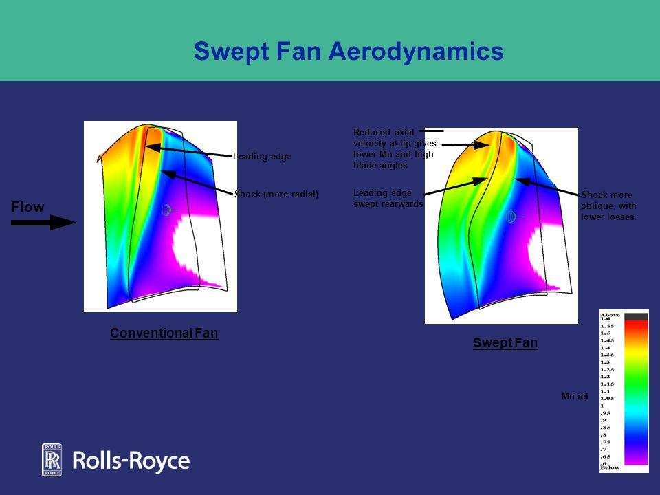 Swept Fan Aerodynamics Swept Fan Conventional Fan Shock more oblique, with lower losses.