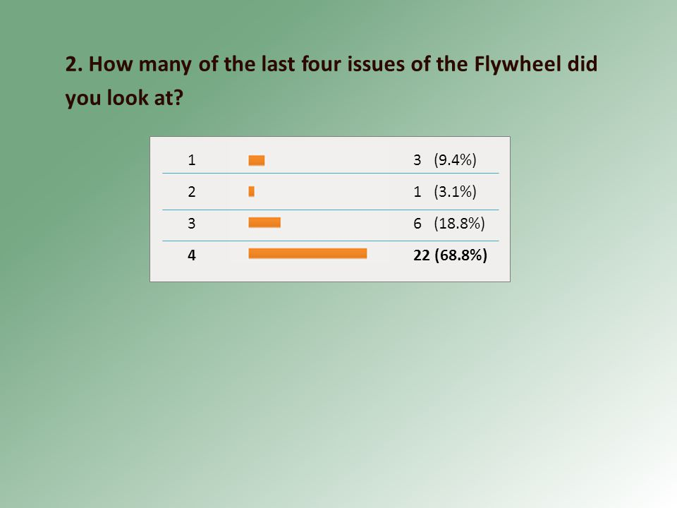 2. How many of the last four issues of the Flywheel did you look at.