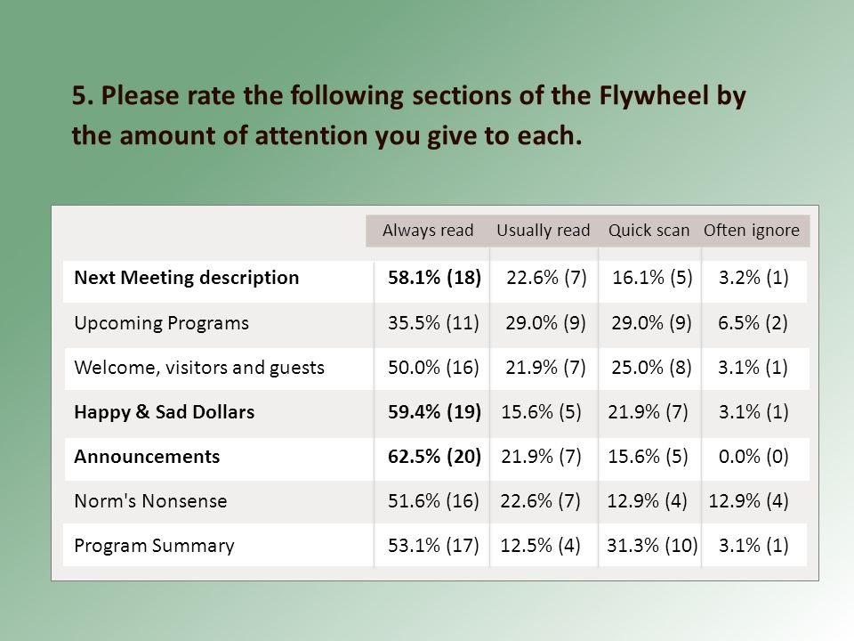 5. Please rate the following sections of the Flywheel by the amount of attention you give to each.