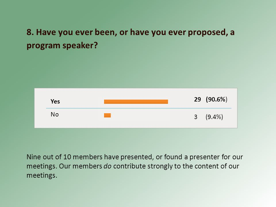 8. Have you ever been, or have you ever proposed, a program speaker.