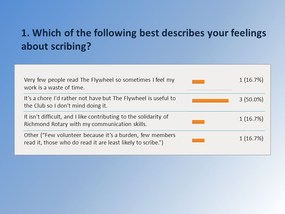 1. Which of the following best describes your feelings about scribing.
