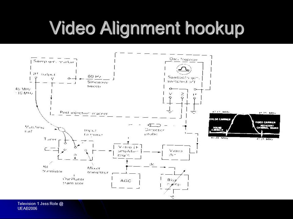 Television 1 Jess Role @ UEAB2006 Video Alignment hookup