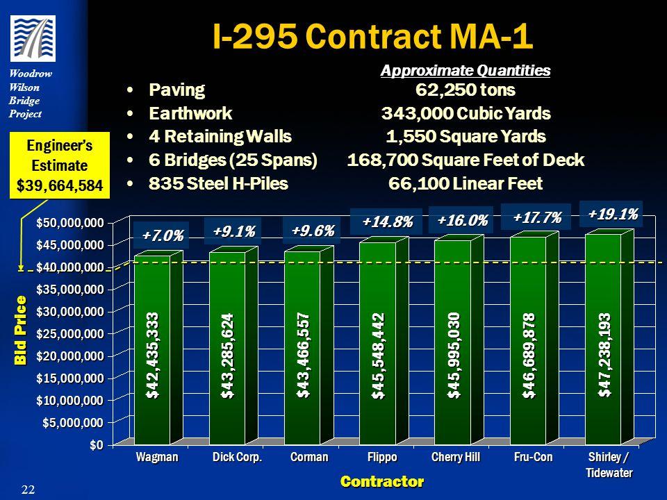 22 Woodrow Wilson Bridge Project I-295 Contract MA-1 Paving Earthwork 4 Retaining Walls 6 Bridges (25 Spans) 835 Steel H-Piles Paving Earthwork 4 Retaining Walls 6 Bridges (25 Spans) 835 Steel H-Piles 62,250 tons 343,000 Cubic Yards 1,550 Square Yards 168,700 Square Feet of Deck 66,100 Linear Feet 62,250 tons 343,000 Cubic Yards 1,550 Square Yards 168,700 Square Feet of Deck 66,100 Linear Feet Bid Price Contractor Wagman Dick Corp.