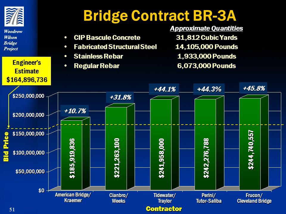 51 Woodrow Wilson Bridge Project Bridge Contract BR-3A CIP Bascule Concrete Fabricated Structural Steel Stainless Rebar Regular Rebar CIP Bascule Concrete Fabricated Structural Steel Stainless Rebar Regular Rebar 31,812 Cubic Yards 14,105,000 Pounds 1,933,000 Pounds 6,073,000 Pounds 31,812 Cubic Yards 14,105,000 Pounds 1,933,000 Pounds 6,073,000 Pounds Bid Price Contractor American Bridge/ Kraemer Cianbro/ Weeks Tidewater/ Traylor Perini/ Tutor-Saliba Frucon/ Cleveland Bridge $0 $50,000,000 $100,000,000 $185,919,836 $221,263,100 $241,958,000 $242,276,788 $244,740,557 +10.7% +44.3% +31.8% +44.1% +45.8% Approximate Quantities $150,000,000 $250,000,000 Engineer's Estimate $164,896,736 Engineer's Estimate $164,896,736 $200,000,000