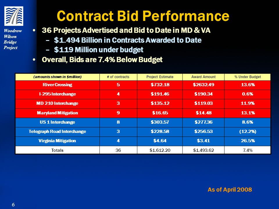 6 Woodrow Wilson Bridge Project 36 Projects Advertised and Bid to Date in MD & VA – –$1.494 Billion in Contracts Awarded to Date – –$119 Million under budget Overall, Bids are 7.4% Below Budget Contract Bid Performance As of April 2008 (amounts shown in $million)# of contractsProject EstimateAward Amount% Under Budget River Crossing5$732.18$2632.4913.6% I-295 Interchange4$191.46$190.340.6% MD 210 Interchange3$135.12$119.0311.9% Maryland Mitigation9$16.65$14.4813.1% US 1 Interchange8$303.57$277.368.6% Telegraph Road Interchange3$228.58$256.53(12.2%) Virginia Mitigation4$4.64$3.4126.5% Totals36$1,612.20$1,493.627.4%