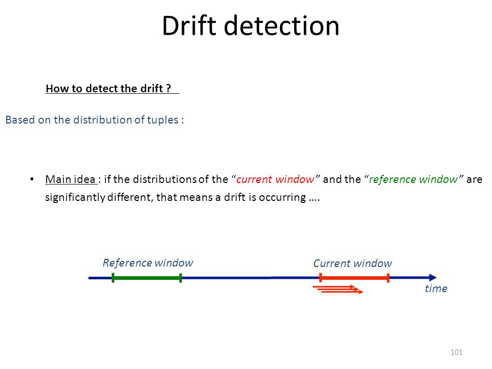 "Drift detection How to detect the drift ? Main idea : if the distributions of the ""current window"" and the ""reference window"" are significantly differ"