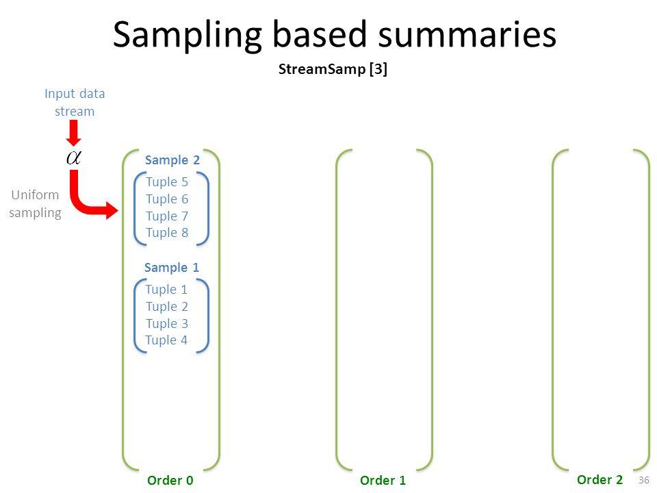 Sampling based summaries Tuple 5 Tuple 6 Tuple 7 Tuple 8 Sample 2 Order 0Order 1 Order 2 Input data stream Tuple 1 Tuple 3 Tuple 4 Sample 1 Tuple 2 Uniform sampling StreamSamp [3] 36