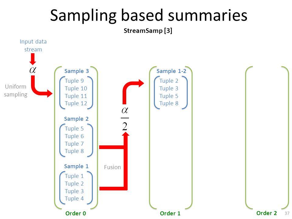 Sampling based summaries Tuple 9 Tuple 10 Tuple 11 Tuple 12 Sample 3 Order 0Order 1 Order 2 Input data stream Tuple 5 Tuple 7 Tuple 8 Sample 2 Tuple 6 Tuple 1 Tuple 2 Tuple 3 Tuple 4 Sample 1 Fusion Uniform sampling Tuple 2 Tuple 3 Tuple 5 Tuple 8 Sample 1-2 StreamSamp [3] 37