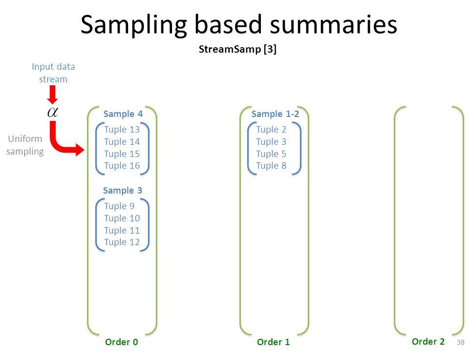 Sampling based summaries Tuple 13 Tuple 14 Tuple 15 Tuple 16 Sample 4 Order 0Order 1 Order 2 Input data stream Tuple 9 Tuple 11 Tuple 12 Sample 3 Tuple 10 Uniform sampling Tuple 2 Tuple 3 Tuple 5 Tuple 8 Sample 1-2 StreamSamp [3] 38