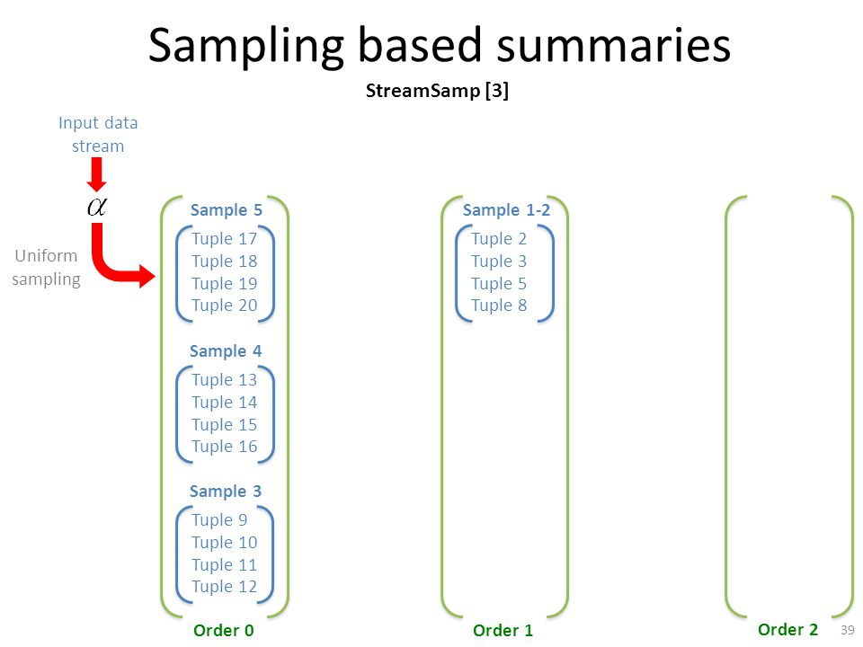 Sampling based summaries Tuple 17 Tuple 18 Tuple 19 Tuple 20 Sample 5 Order 0Order 1 Order 2 Input data stream Uniform sampling Tuple 2 Tuple 3 Tuple 5 Tuple 8 Sample 1-2 Tuple 13 Tuple 15 Tuple 16 Sample 4 Tuple 14 Tuple 9 Tuple 10 Tuple 11 Tuple 12 Sample 3 StreamSamp [3] 39