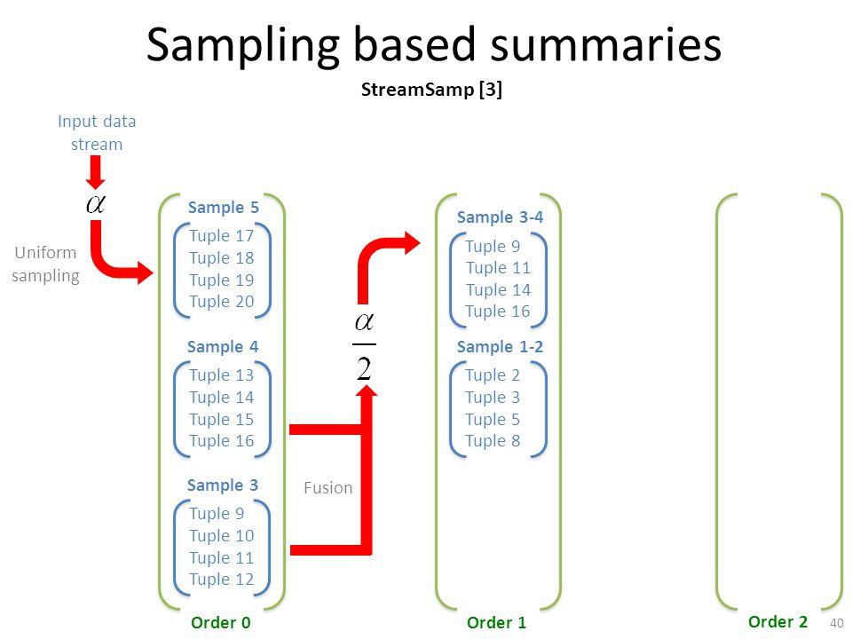 Sampling based summaries Tuple 17 Tuple 18 Tuple 19 Tuple 20 Sample 5 Order 0Order 1 Order 2 Input data stream Uniform sampling Tuple 2 Tuple 3 Tuple 5 Tuple 8 Sample 1-2 Tuple 13 Tuple 15 Tuple 16 Sample 4 Tuple 14 Tuple 9 Tuple 10 Tuple 11 Tuple 12 Sample 3 Fusion Tuple 9 Tuple 11 Tuple 14 Tuple 16 Sample 3-4 StreamSamp [3] 40