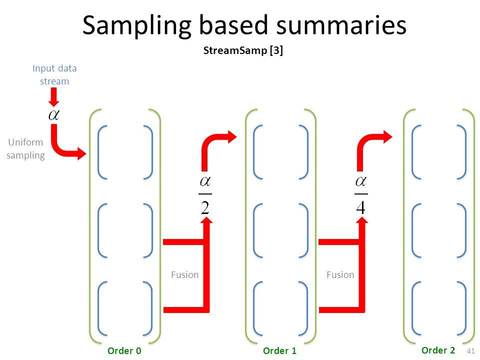 Sampling based summaries Order 0Order 1 Order 2 Input data stream Uniform sampling Fusion StreamSamp [3] 41