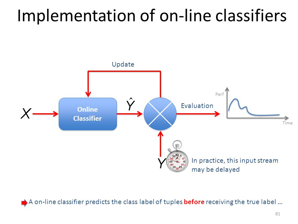 Implementation of on-line classifiers Online Classifier Online Classifier Update Evaluation Perf Time In practice, this input stream may be delayed A
