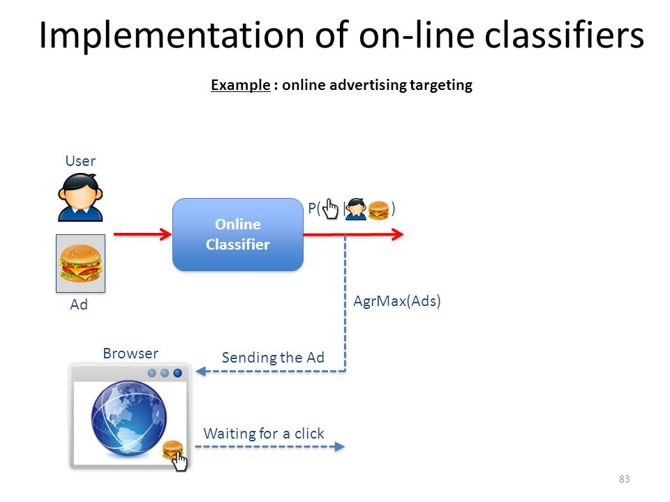 Implementation of on-line classifiers Online Classifier Online Classifier Example : online advertising targeting User Ad P( | ) Browser Sending the Ad