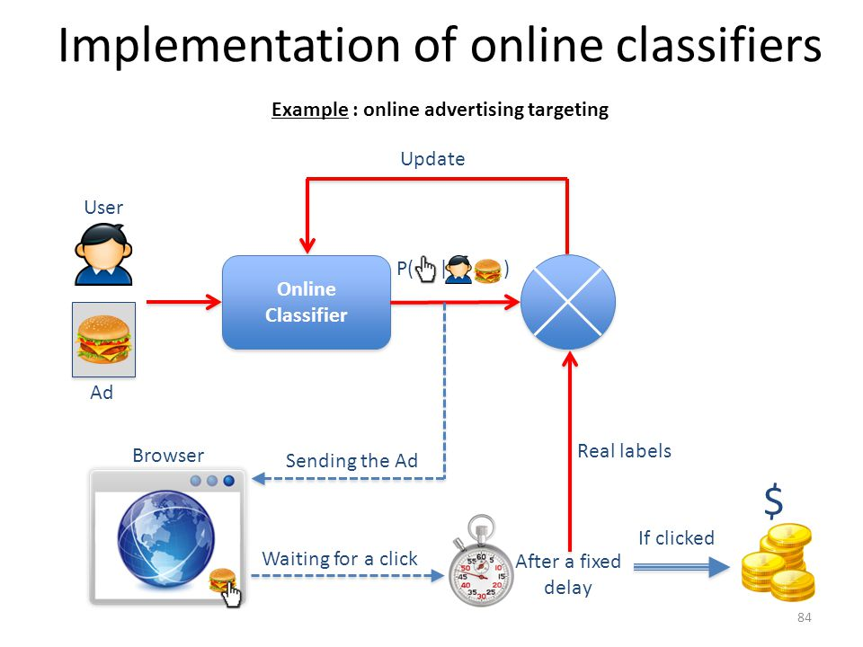 Implementation of online classifiers Online Classifier Online Classifier Example : online advertising targeting User Ad P( | ) Browser Sending the Ad Waiting for a click After a fixed delay Update Real labels $ If clicked 84