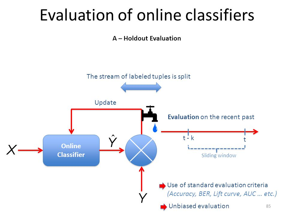 Evaluation of online classifiers Online Classifier Online Classifier Update The stream of labeled tuples is split Evaluation on the recent past t t - k Sliding window Use of standard evaluation criteria (Accuracy, BER, Lift curve, AUC … etc.) Unbiased evaluation A – Holdout Evaluation 85
