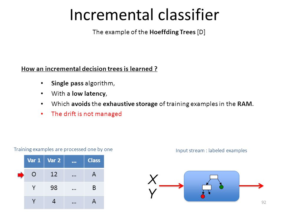 Incremental classifier How an incremental decision trees is learned .