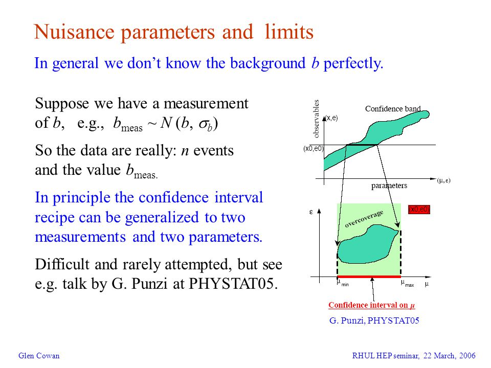 25 Glen Cowan Nuisance parameters and limits In general we don't know the background b perfectly.