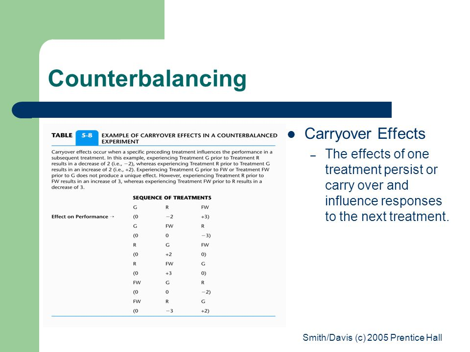 Smith/Davis (c) 2005 Prentice Hall Counterbalancing Carryover Effects – The effects of one treatment persist or carry over and influence responses to