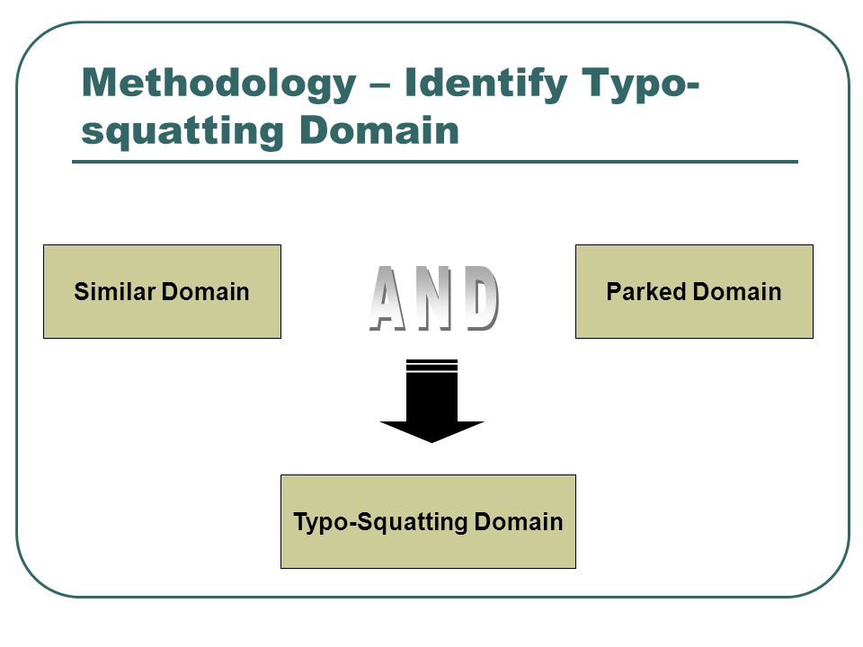 Methodology – Identify Typo- squatting Domain Similar DomainParked Domain Typo-Squatting Domain