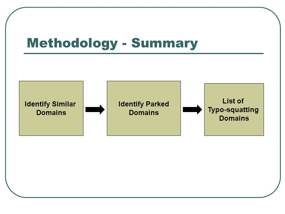 Methodology - Summary Identify Similar Domains Identify Parked Domains List of Typo-squatting Domains