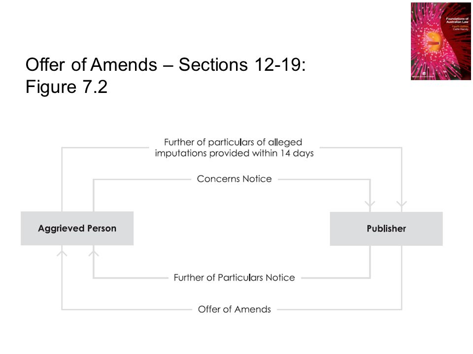 Offer of Amends – Sections 12-19: Figure 7.2