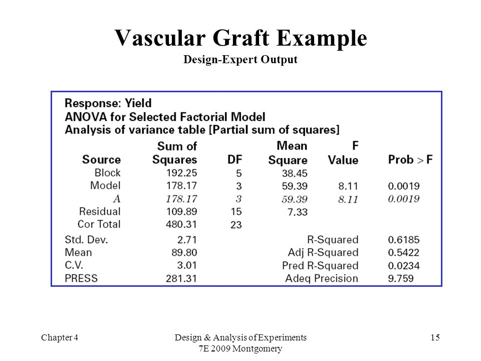 Chapter 4Design & Analysis of Experiments 7E 2009 Montgomery 15 Vascular Graft Example Design-Expert Output