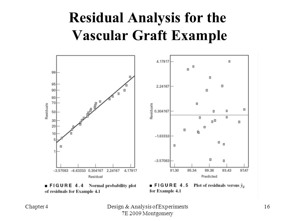 Chapter 4Design & Analysis of Experiments 7E 2009 Montgomery 16 Residual Analysis for the Vascular Graft Example