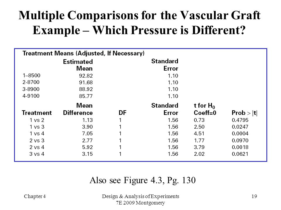 Chapter 4Design & Analysis of Experiments 7E 2009 Montgomery 19 Multiple Comparisons for the Vascular Graft Example – Which Pressure is Different.