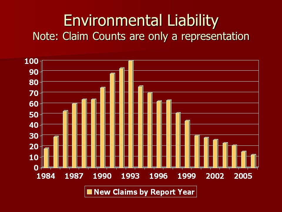 Environmental Liability Note: Claim Counts are only a representation
